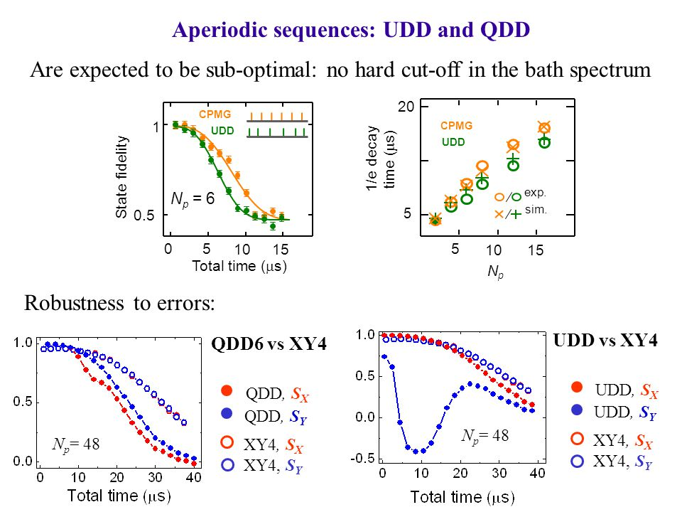 Aperiodic sequences: UDD and QDD Are expected to be sub-optimal: no hard cut-off in the bath spectrum State fidelity 0 5 1015 0.5 1 Total time (  s) UDD CPMG N p = 6 sim.