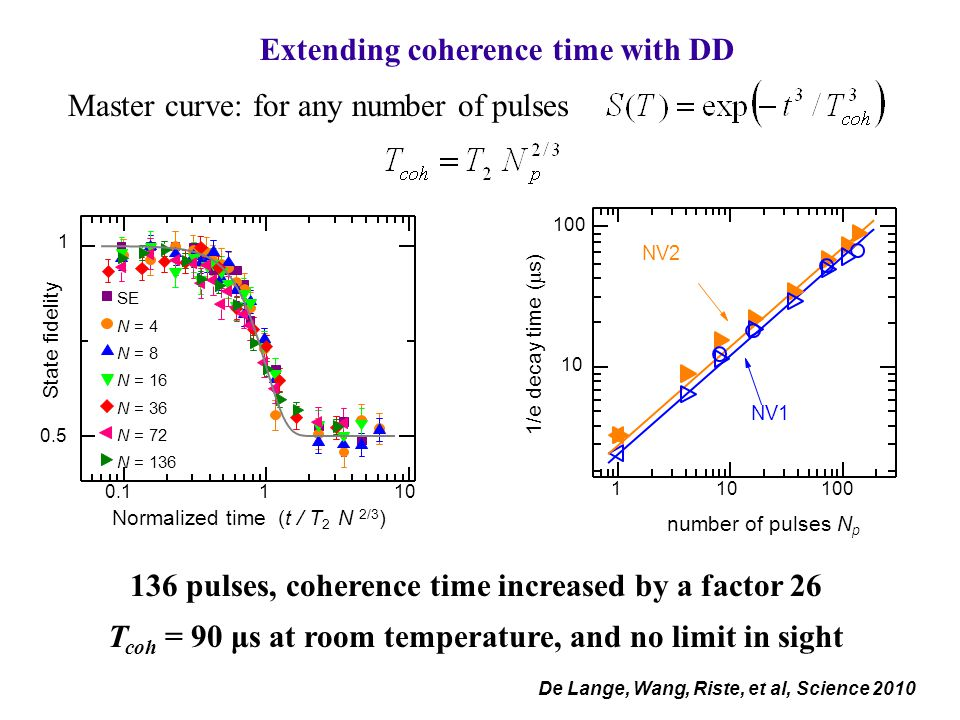 Extending coherence time with DD Master curve: for any number of pulses 136 pulses, coherence time increased by a factor 26 T coh = 90 μs at room temperature, and no limit in sight De Lange, Wang, Riste, et al, Science 2010