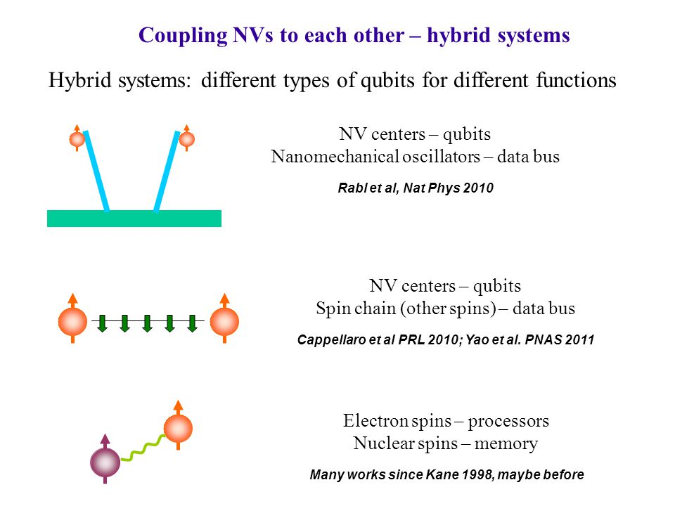 Coupling NVs to each other – hybrid systems Hybrid systems: different types of qubits for different functions NV centers – qubits Nanomechanical oscillators – data bus Rabl et al, Nat Phys 2010 NV centers – qubits Spin chain (other spins) – data bus Cappellaro et al PRL 2010; Yao et al.