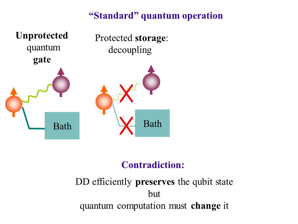 Bath Unprotected quantum gate Bath Protected storage: decoupling Standard quantum operation Contradiction: DD efficiently preserves the qubit state but quantum computation must change it