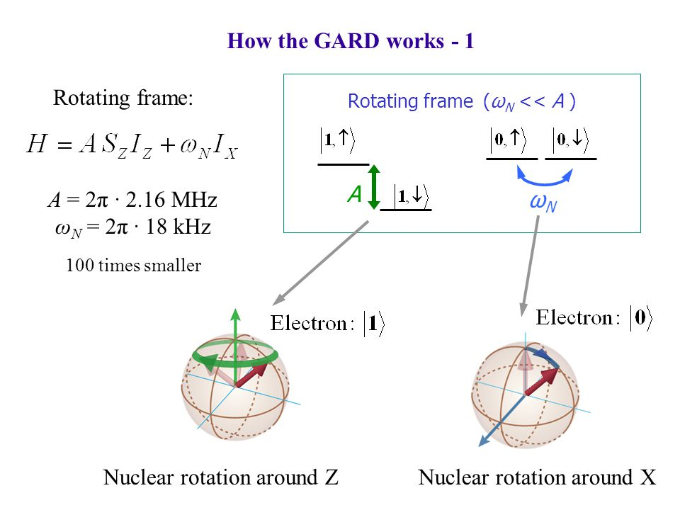 How the GARD works - 1 Rotating frame (ω N << A ) A ωNωN Nuclear rotation around XNuclear rotation around Z Rotating frame: A = 2π ∙ 2.16 MHz ω N = 2π ∙ 18 kHz 100 times smaller