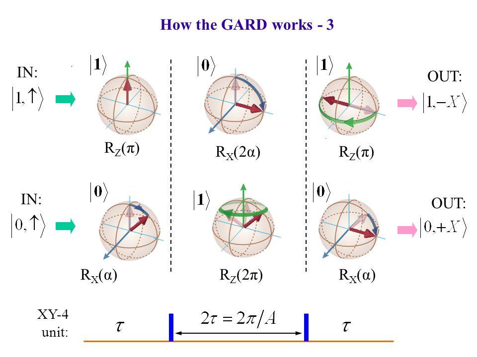 How the GARD works - 3 RZ(π)RZ(π) R X (2α)RZ(π)RZ(π) RX(α)RX(α)R Z (2π)RX(α)RX(α) IN: OUT: XY-4 unit: