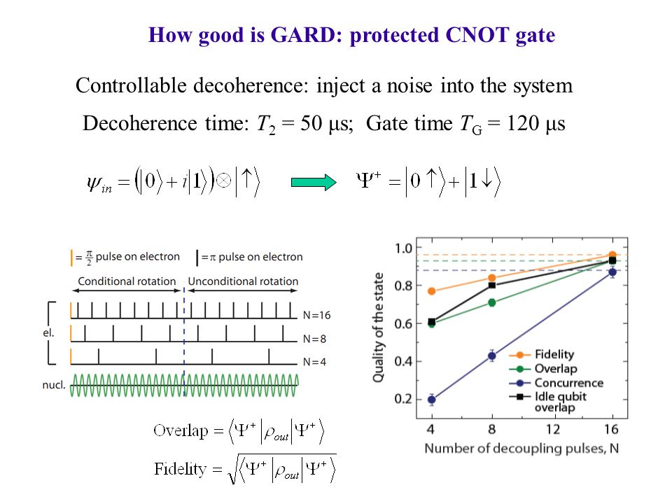 How good is GARD: protected CNOT gate Controllable decoherence: inject a noise into the system Decoherence time: T 2 = 50 μs; Gate time T G = 120 μs