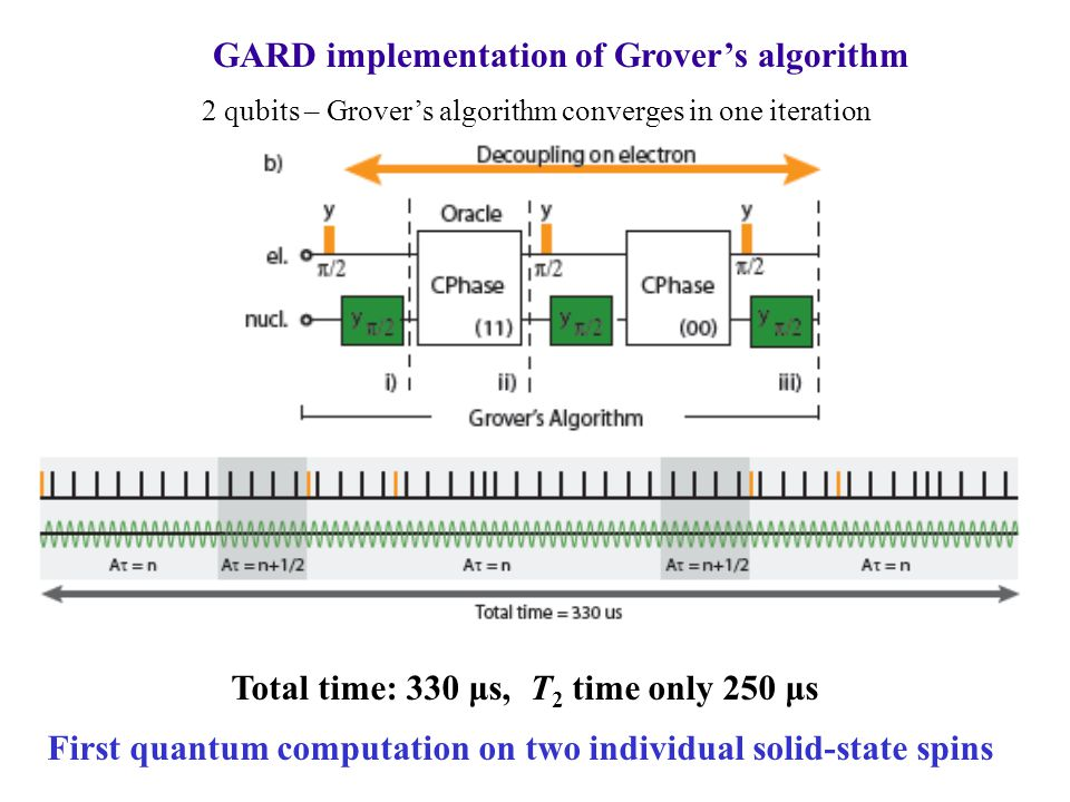 GARD implementation of Grover's algorithm 2 qubits – Grover's algorithm converges in one iteration Total time: 330 μs, T 2 time only 250 μs First quantum computation on two individual solid-state spins