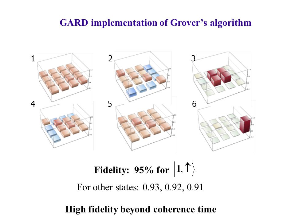 123 456 Fidelity: 95% for GARD implementation of Grover's algorithm For other states: 0.93, 0.92, 0.91 High fidelity beyond coherence time