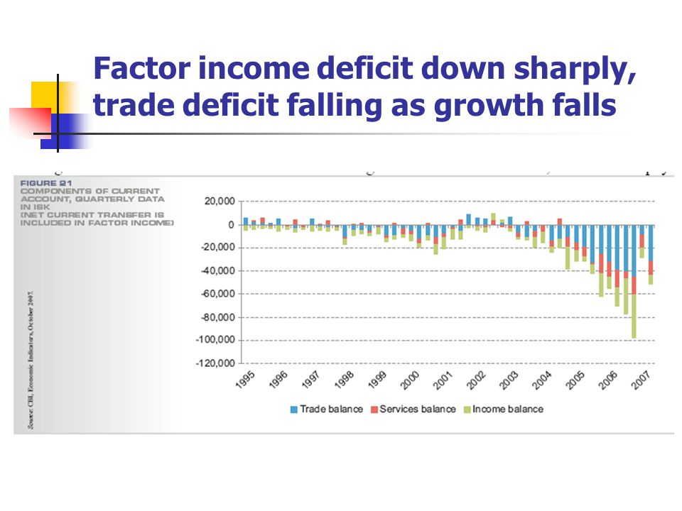 Factor income deficit down sharply, trade deficit falling as growth falls