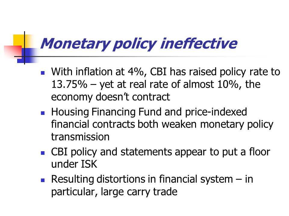 Monetary policy ineffective With inflation at 4%, CBI has raised policy rate to 13.75% – yet at real rate of almost 10%, the economy doesn't contract Housing Financing Fund and price-indexed financial contracts both weaken monetary policy transmission CBI policy and statements appear to put a floor under ISK Resulting distortions in financial system – in particular, large carry trade