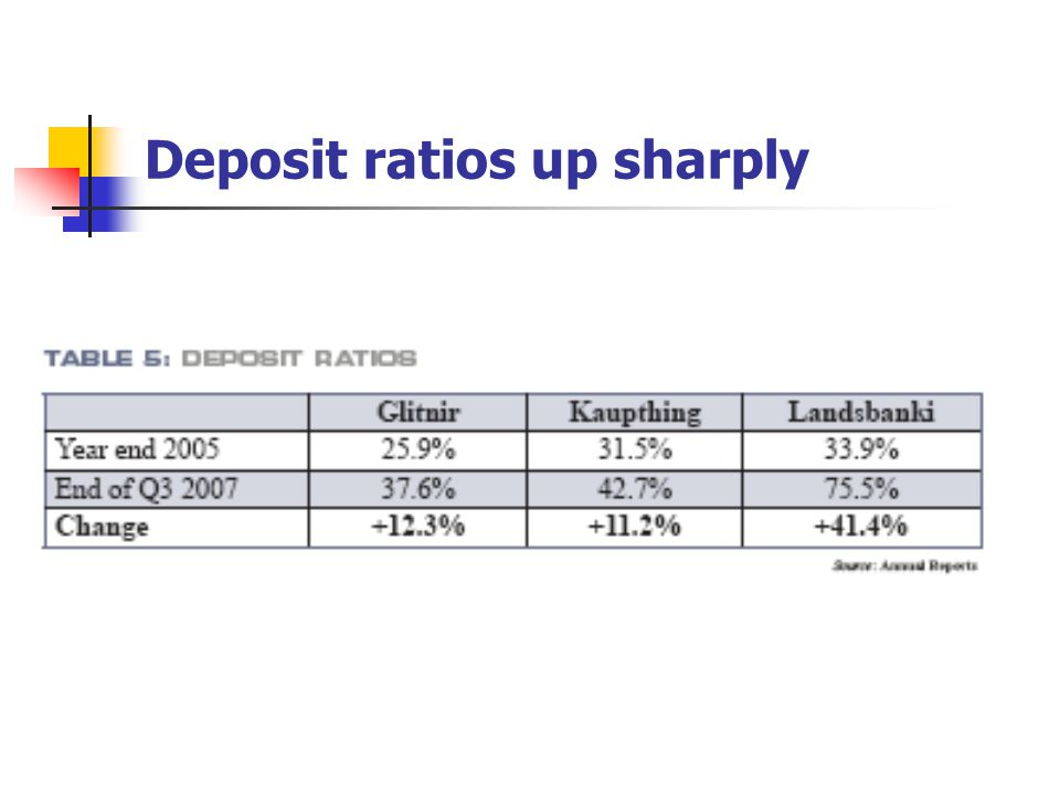 Deposit ratios up sharply