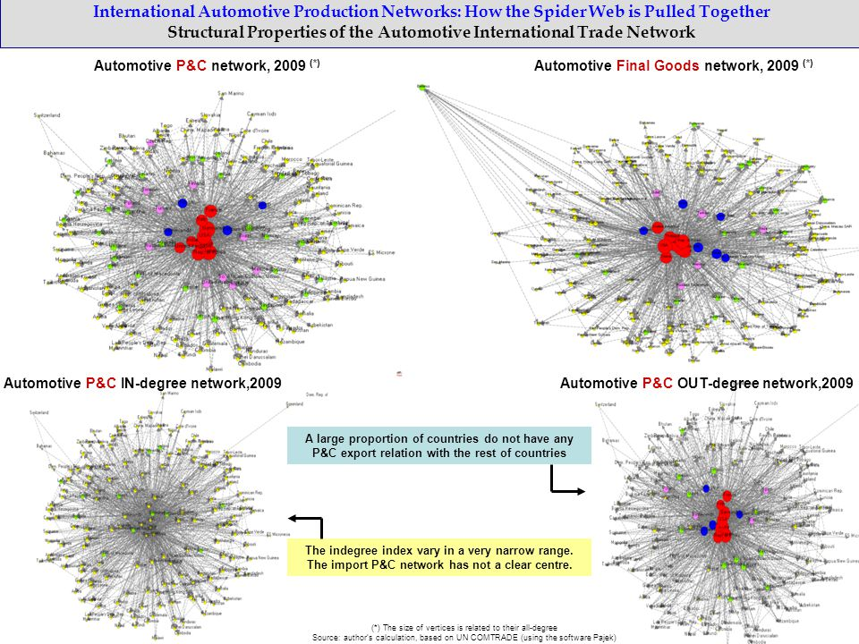 International Automotive Production Networks: How the Spider Web is Pulled Together Structural Properties of the Automotive International Trade Network Automotive P&C network, 2009 (*) Automotive P&C IN-degree network,2009 (*) The size of vertices is related to their all-degree Source: author's calculation, based on UN COMTRADE (using the software Pajek) Automotive P&C OUT-degree network,2009 Automotive Final Goods network, 2009 (*) A large proportion of countries do not have any P&C export relation with the rest of countries The indegree index vary in a very narrow range.