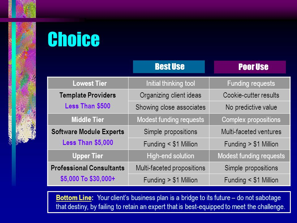 Choice Lowest Tier Initial thinking toolFunding requests Template Providers Less Than $500 Organizing client ideasCookie-cutter results Showing close associatesNo predictive value Middle Tier Modest funding requestsComplex propositions Software Module Experts Less Than $5,000 Simple propositionsMulti-faceted ventures Funding < $1 MillionFunding > $1 Million Upper Tier High-end solutionModest funding requests Professional Consultants $5,000 To $30,000+ Multi-faceted propositionsSimple propositions Funding > $1 MillionFunding < $1 Million Best Use Poor Use Bottom Line: Your client's business plan is a bridge to its future – do not sabotage that destiny, by failing to retain an expert that is best-equipped to meet the challenge.
