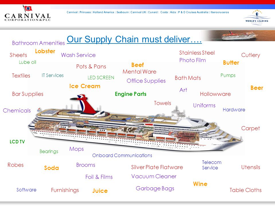 Carnival | Princess | Holland America | Seabourn | Carnival UK | Cunard | Costa | Aida | P & O Cruises Australia | Iberocruceros Our Supply Chain must deliver….