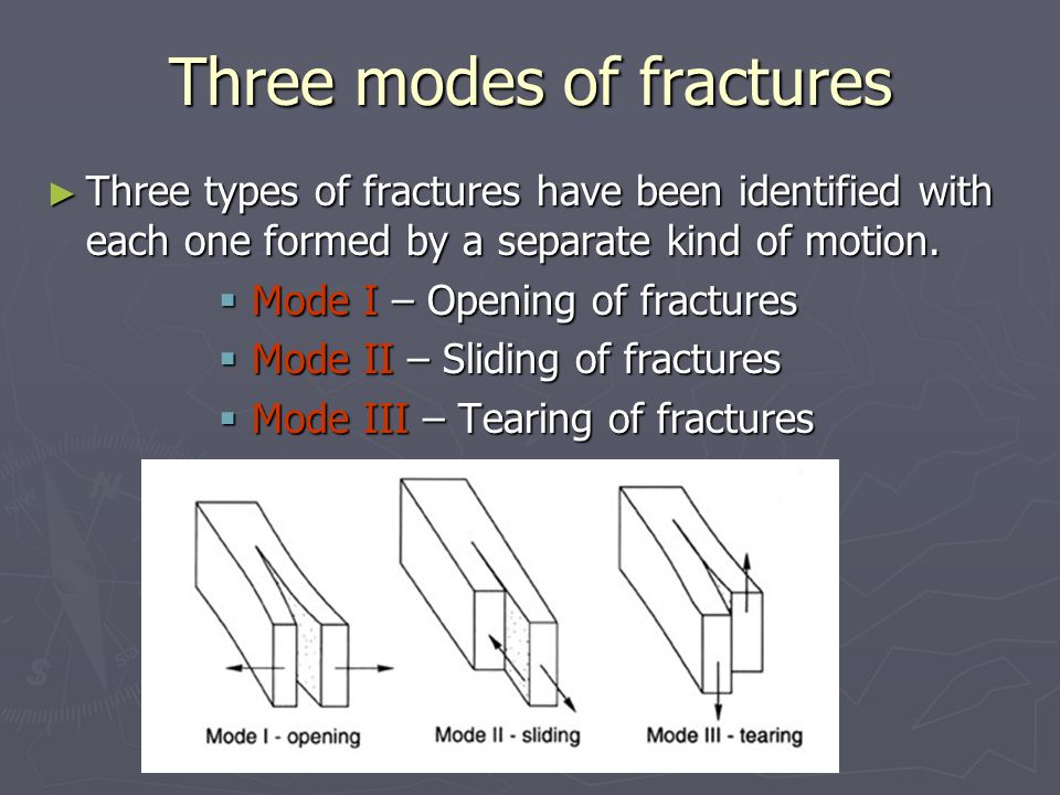 Three modes of fractures ► Three types of fractures have been identified with each one formed by a separate kind of motion.
