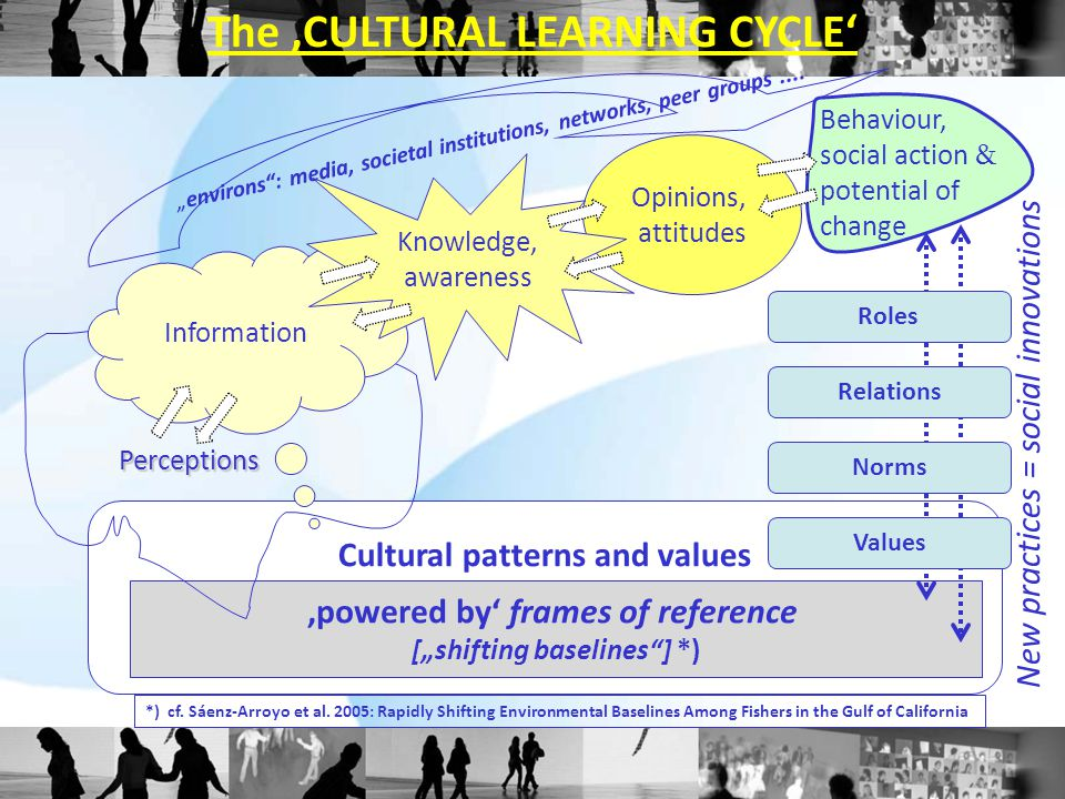 "The 'CULTURAL LEARNING CYCLE' Cultural patterns and values 'powered by' frames of reference [""shifting baselines ] *) Perceptions Information Opinions, attitudes *) cf."