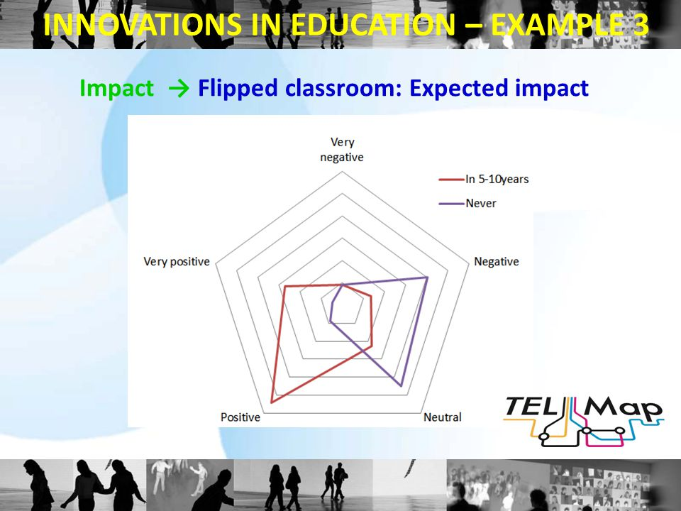 Impact → Flipped classroom: Expected impact