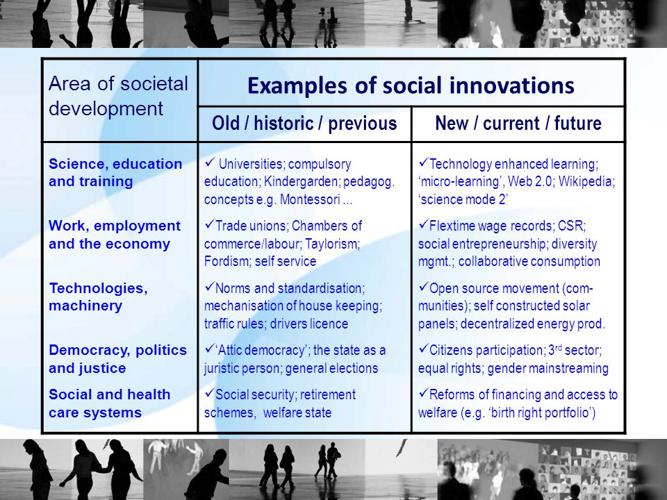 Area of societal development Examples of social innovations Old / historic / previousNew / current / future Science, education and training Work, employment and the economy Technologies, machinery Democracy, politics and justice Social and health care systems Universities; compulsory education; Kindergarden; pedagog.