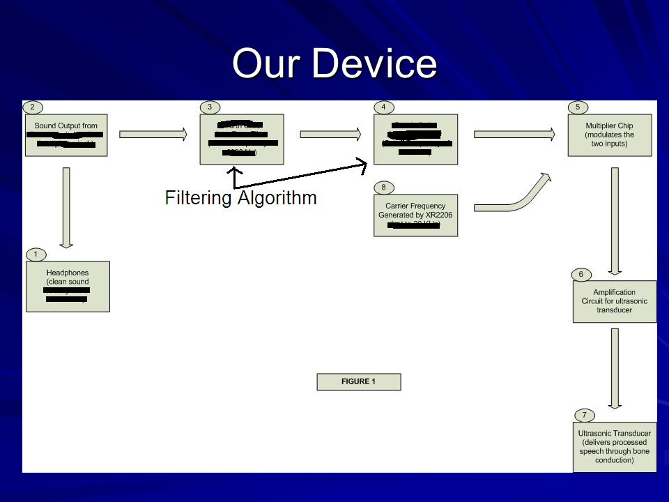 Our Device