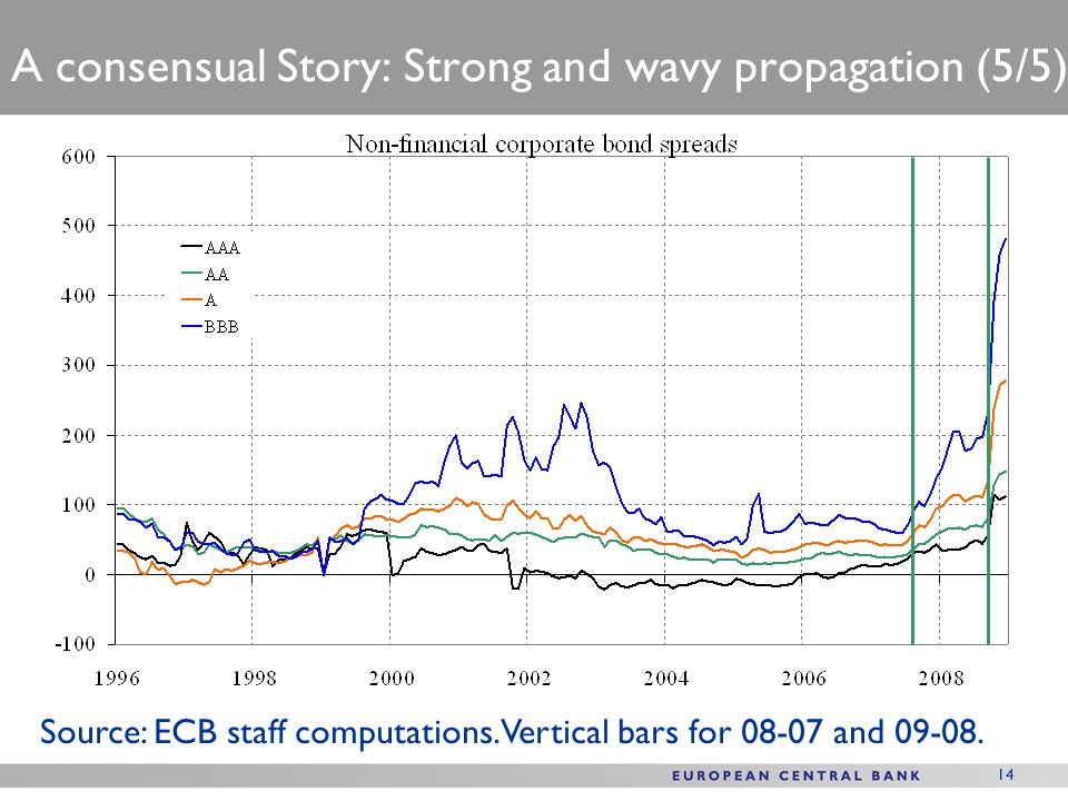 14 A consensual Story: Strong and wavy propagation (5/5) Source: ECB staff computations.
