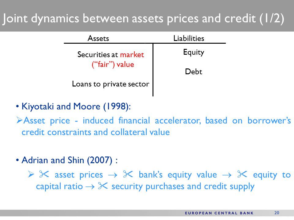 20 Joint dynamics between assets prices and credit (1/2) Securities at market ( fair ) value Loans to private sector Equity Debt AssetsLiabilities Kiyotaki and Moore (1998):  Asset price - induced financial accelerator, based on borrower's credit constraints and collateral value Adrian and Shin (2007) :   asset prices   bank's equity value   equity to capital ratio   security purchases and credit supply