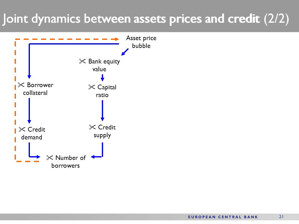 21 Bank equity value Borrower collateral Asset price bubble  Capital ratio  Number of borrowers  Credit demand  Credit supply Joint dynamics between assets prices and credit (2/2) Joint dynamics between assets prices and credit