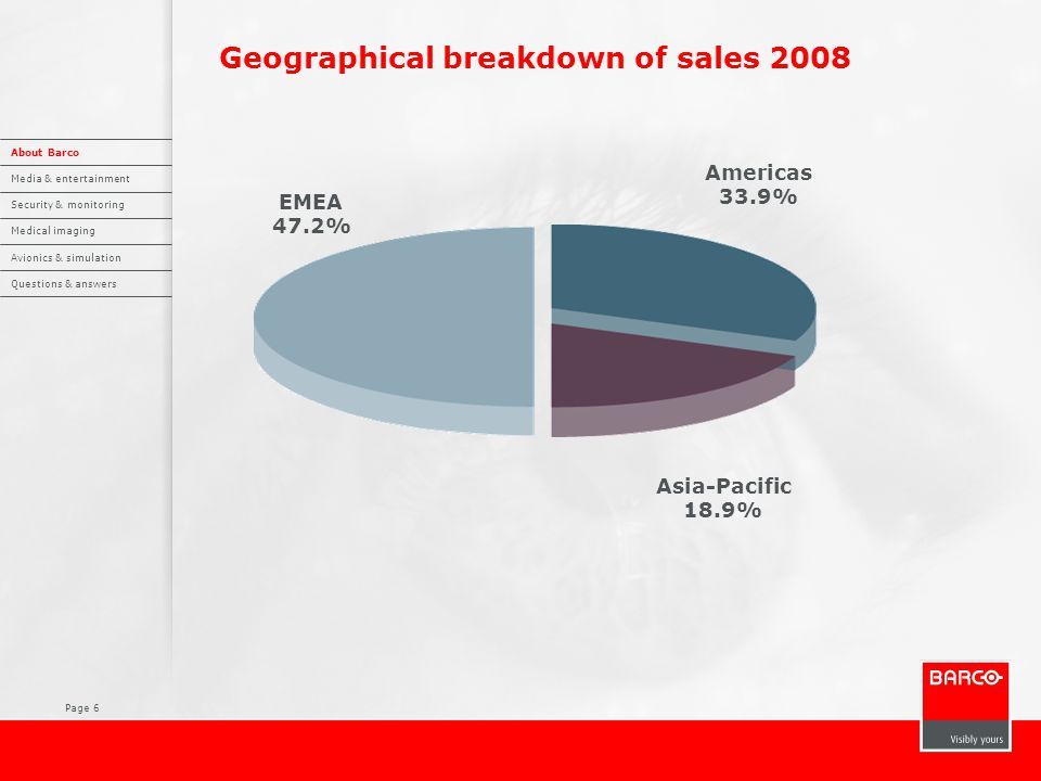Page 6 Geographical breakdown of sales 2008 Asia-Pacific 18.9% Americas 33.9% EMEA 47.2% About Barco Media & entertainment Security & monitoring Medic