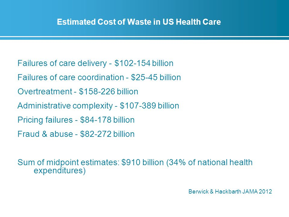 Estimated Cost of Waste in US Health Care Failures of care delivery - $102-154 billion Failures of care coordination - $25-45 billion Overtreatment - $158-226 billion Administrative complexity - $107-389 billion Pricing failures - $84-178 billion Fraud & abuse - $82-272 billion Sum of midpoint estimates: $910 billion (34% of national health expenditures) Berwick & Hackbarth JAMA 2012