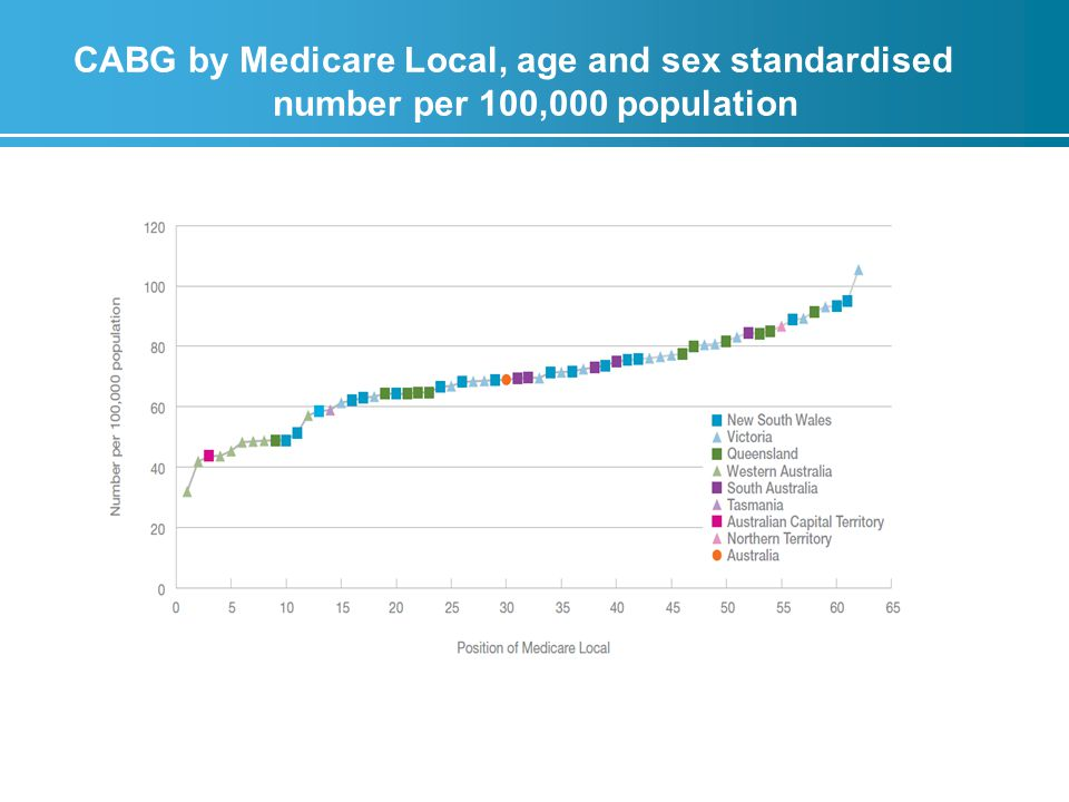 CABG by Medicare Local, age and sex standardised number per 100,000 population