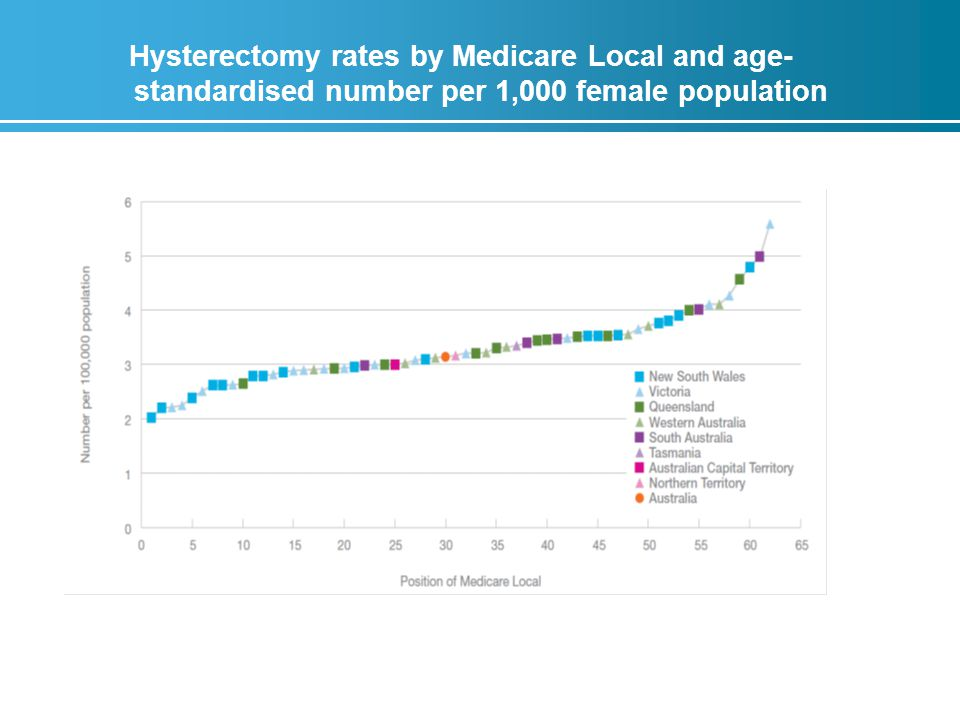 Hysterectomy rates by Medicare Local and age- standardised number per 1,000 female population