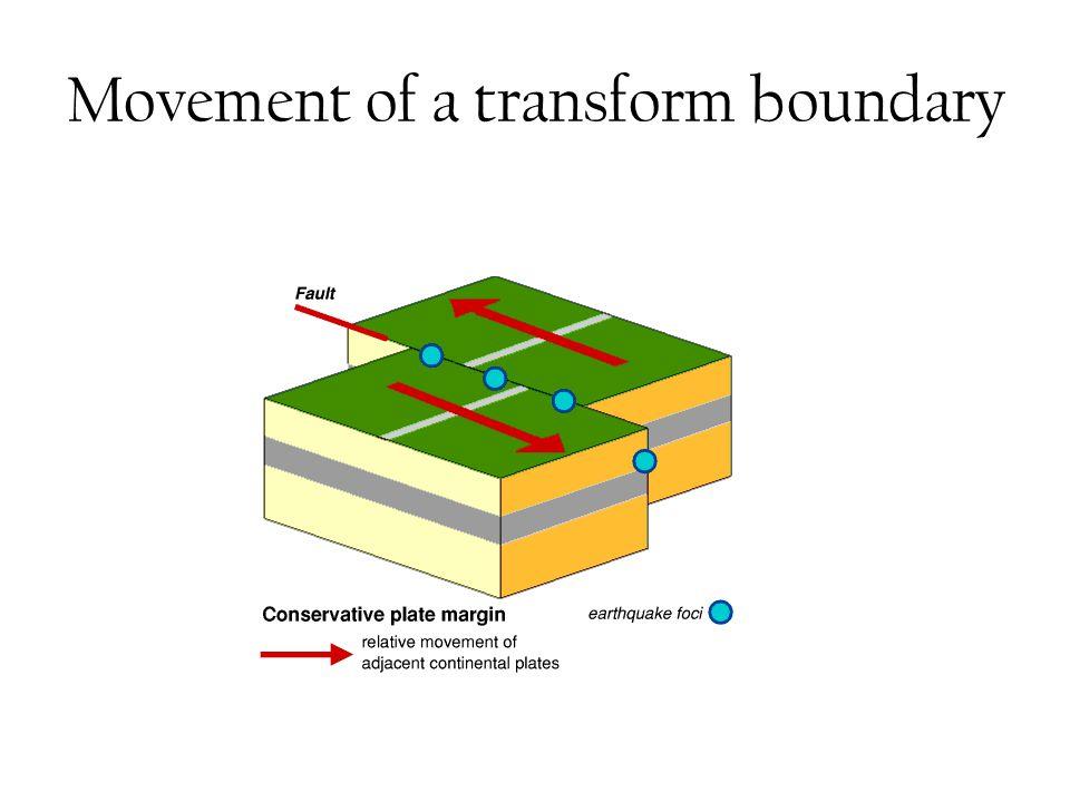 Movement of a transform boundary