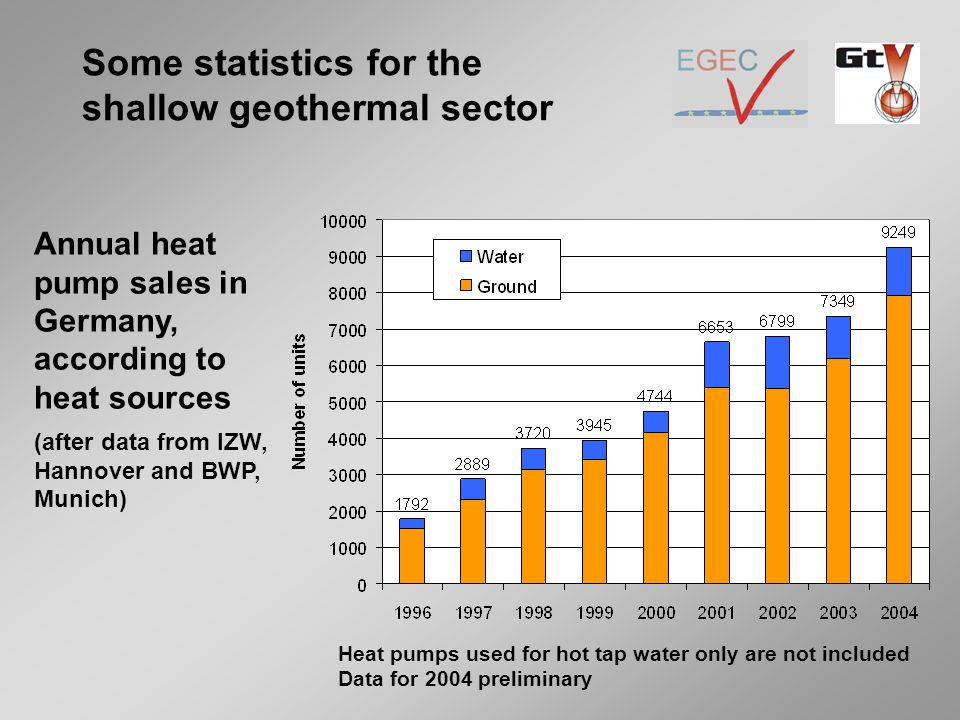 Some statistics for the shallow geothermal sector Annual heat pump sales in Germany, according to heat sources (after data from IZW, Hannover and BWP, Munich) Heat pumps used for hot tap water only are not included Data for 2004 preliminary