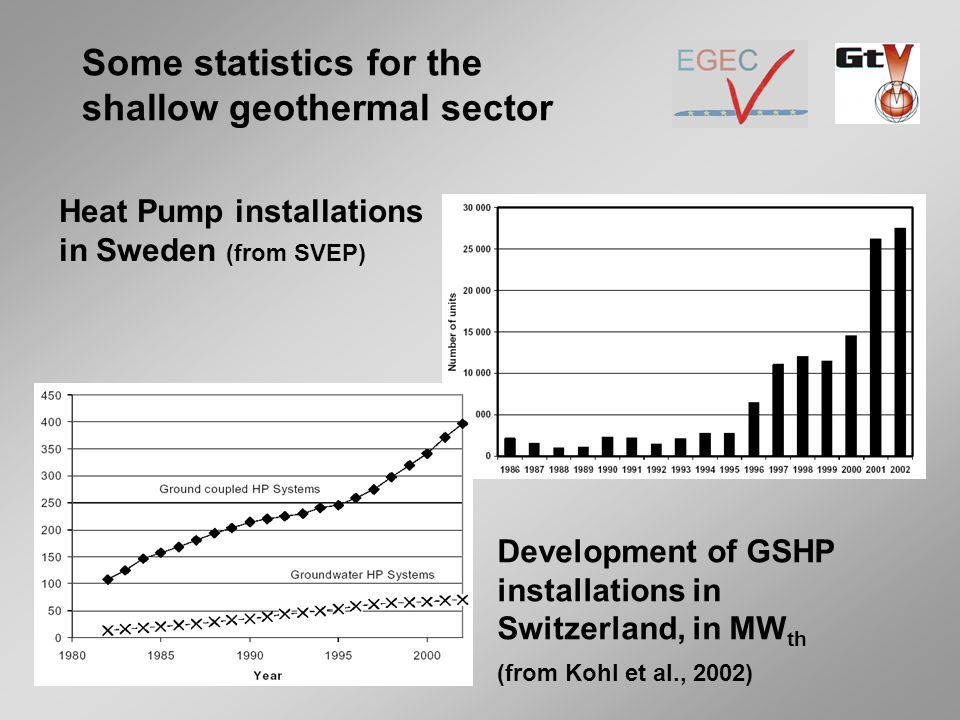 Some statistics for the shallow geothermal sector Heat Pump installations in Sweden (from SVEP) Development of GSHP installations in Switzerland, in MW th (from Kohl et al., 2002)