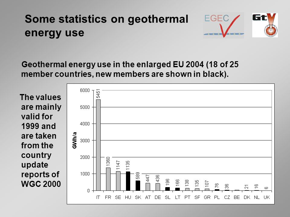 Geothermal energy use in the enlarged EU 2004 (18 of 25 member countries, new members are shown in black).
