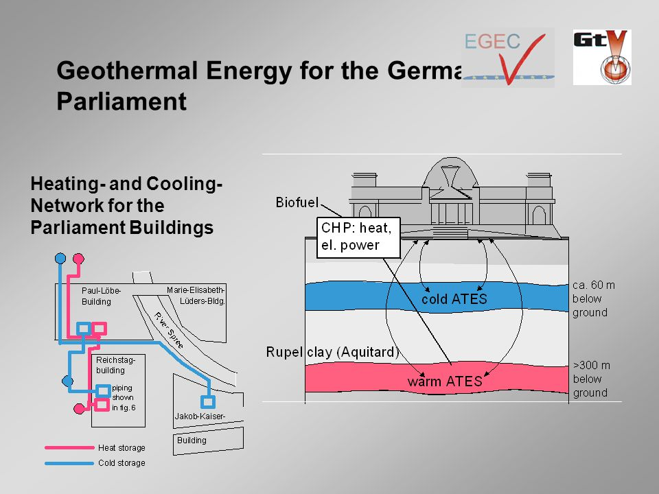 Geothermal Energy for the German Parliament Heating- and Cooling- Network for the Parliament Buildings