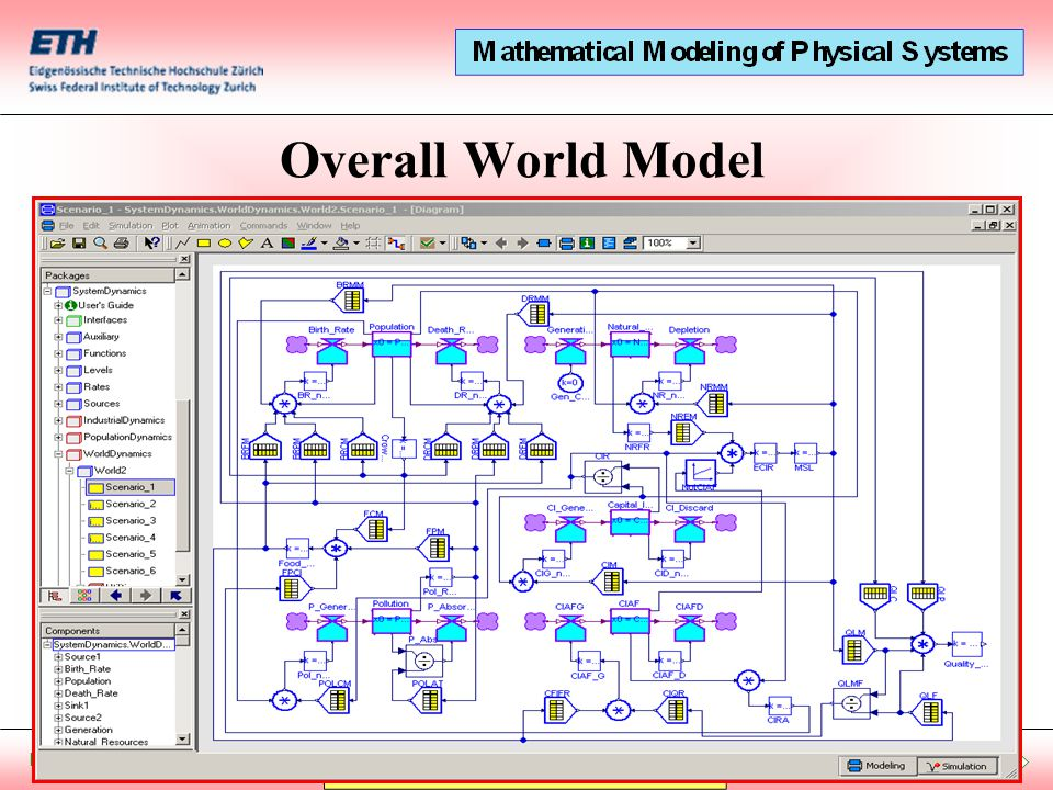 Start Presentation December 20, 2012 Overall World Model