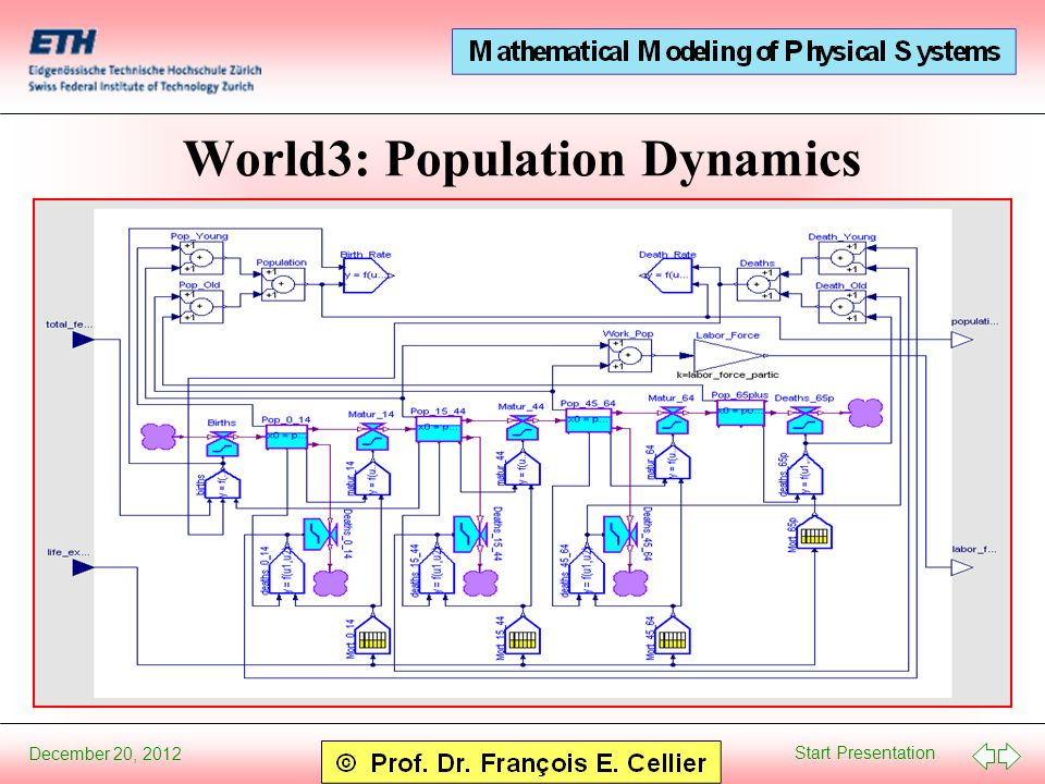 Start Presentation December 20, 2012 World3: Population Dynamics