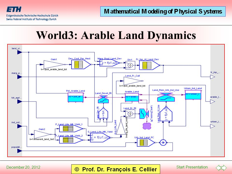 Start Presentation December 20, 2012 World3: Arable Land Dynamics