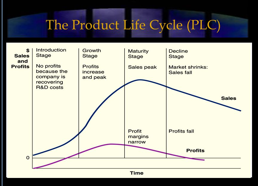 The Product Life Cycle (PLC)