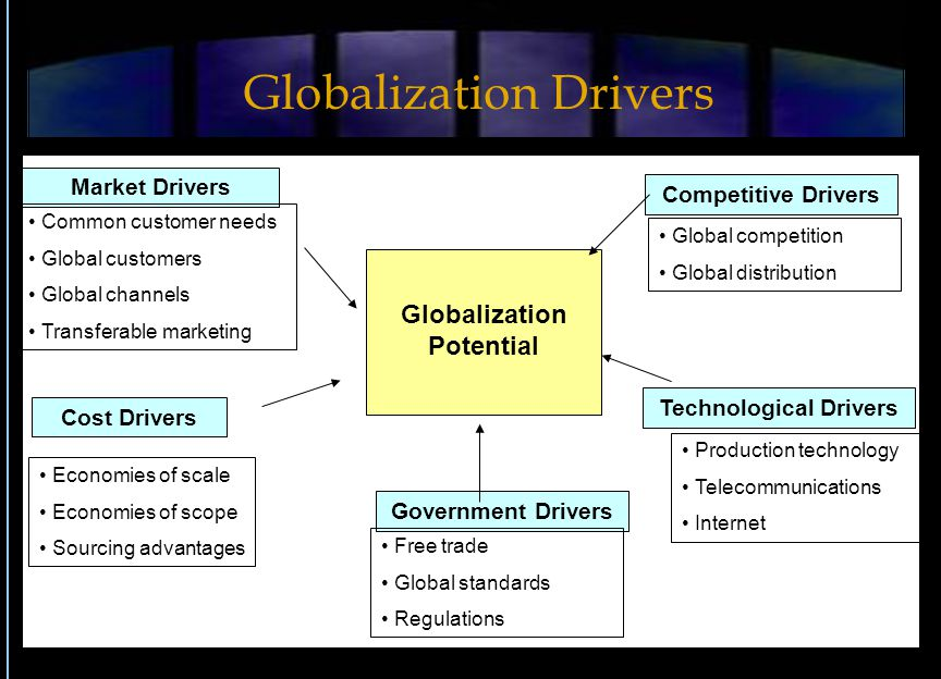 Market Drivers Competitive Drivers Cost Drivers Globalization Potential Technological Drivers Common customer needs Global customers Global channels T
