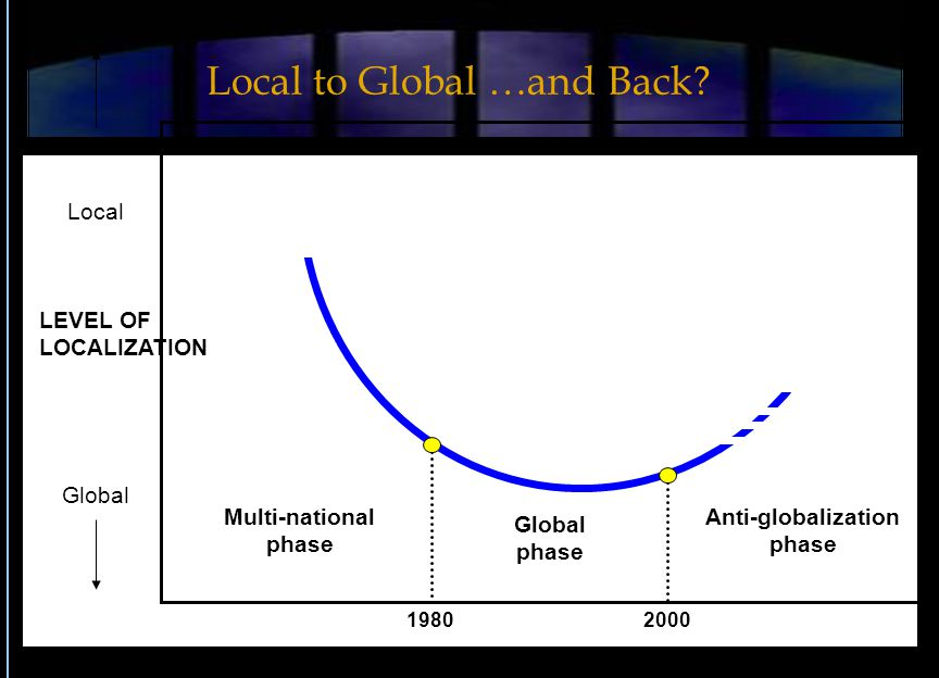 LEVEL OF LOCALIZATION TIME Local Global Global phase Anti-globalization phase Multi-national phase 1980 2000 Local to Global …and Back?