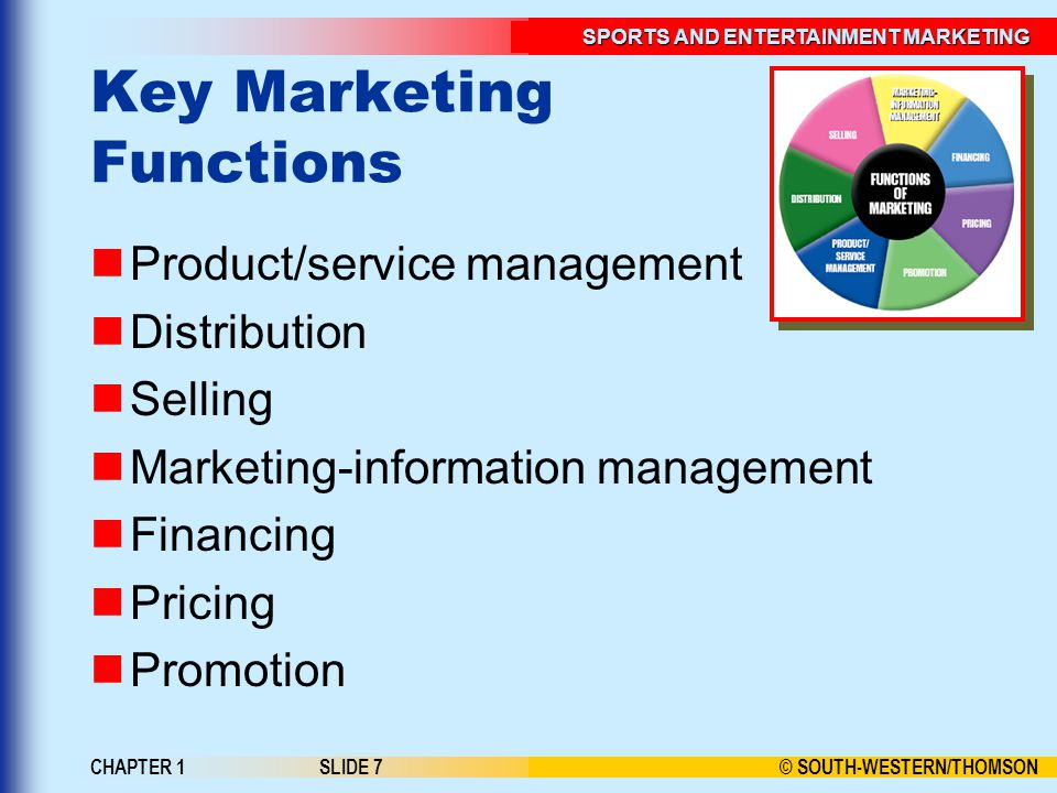 © SOUTH-WESTERN/THOMSON SPORTS AND ENTERTAINMENT MARKETING CHAPTER 1SLIDE 7 Key Marketing Functions Product/service management Distribution Selling Marketing-information management Financing Pricing Promotion