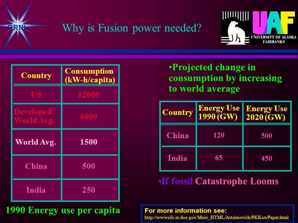 ORNL Why is Fusion power needed. US Developed World Avg.
