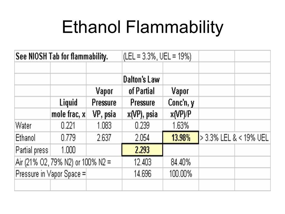 Ethanol Flammability