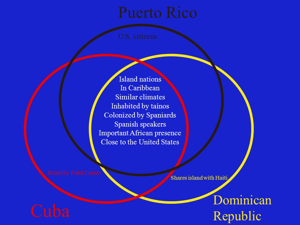 Island nations In Caribbean Similar climates Inhabited by taínos Colonized by Spaniards Spanish speakers Important African presence Close to the United States Cuba Puerto Rico Dominican Republic Shares island with Haiti Ruled by Fidel Castro U.S.