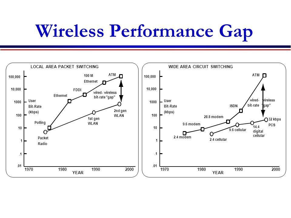Wireless Performance Gap