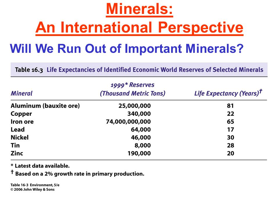 Minerals: An International Perspective Will We Run Out of Important Minerals?