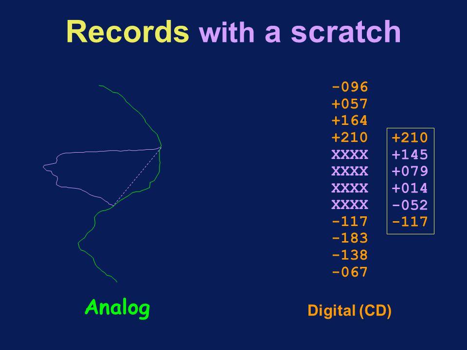 Records with a scratch Analog Digital (CD) -096 +057 +164 +210 XXXX -117 -183 -138 -067 +210 +145 +079 +014 -052 -117