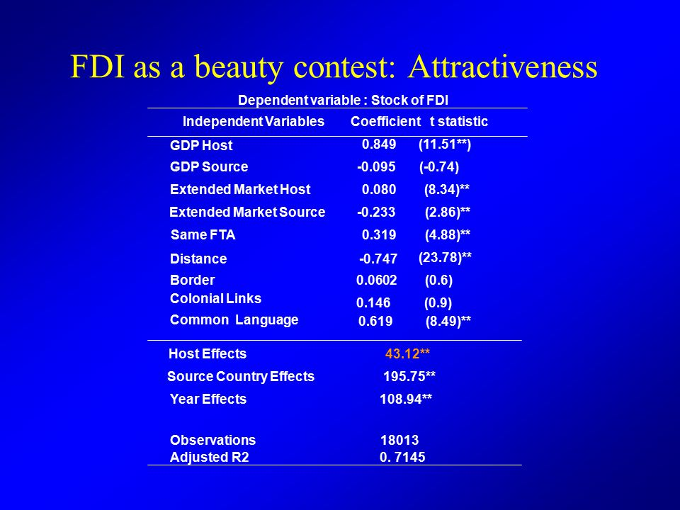 FDI as a beauty contest: Attractiveness Independent Variables GDP Host GDP Source Extended Market Host Extended Market Source Same FTA Coefficient 0.849 -0.095 0.080 -0.233 0.319 t statistic (11.51**) (-0.74) (8.34)** (2.86)** (4.88)** Distance Border Colonial Links Common Language -0.747 0.0602 0.146 0.619 (23.78)** (0.6) (0.9) (8.49)** Host Effects Source Country Effects Year Effects 43.12** 195.75** 108.94** Dependent variable : Stock of FDI Observations Adjusted R2 18013 0.