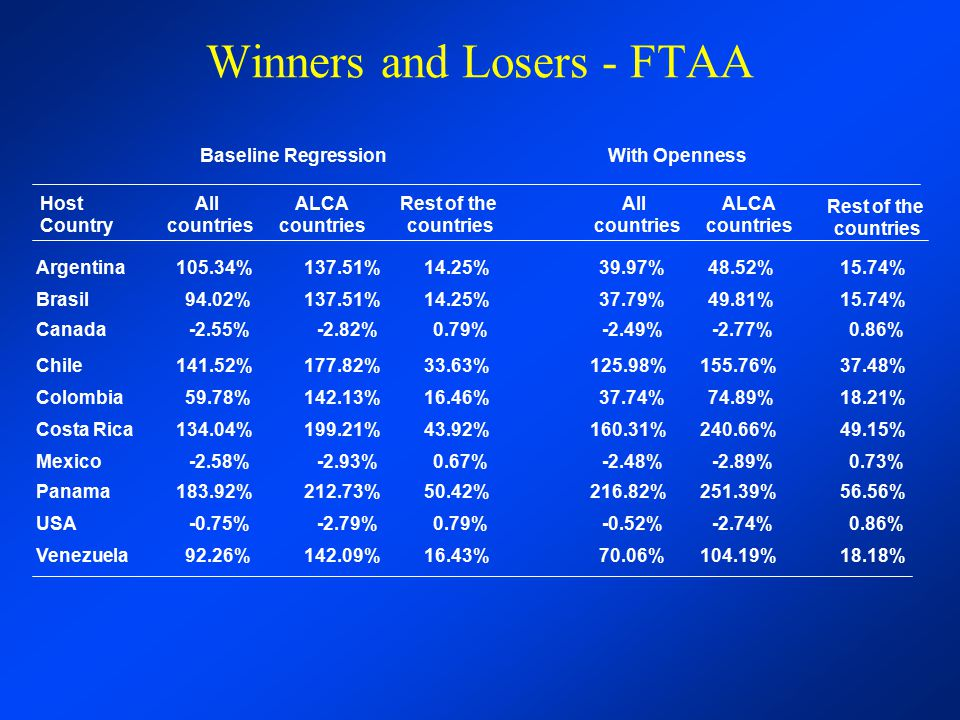 Winners and Losers - FTAA Host Country Argentina Brasil Canada Chile Colombia Costa Rica Mexico Panama USA Venezuela Rest of the countries 14.25% 0.79% 33.63% 16.46% 43.92% 0.67% 50.42% 0.79% ALCA countries 137.51% -2.82% 177.82% 142.13% 199.21% -2.93% 212.73% -2.79% 142.09%16.43% All countries 105.34% 94.02% -2.55% 141.52% 59.78% 134.04% -2.58% 183.92% -0.75% 92.26% Baseline Regression 39.97% 37.79% -2.49% 125.98% 37.74% 160.31% -2.48% 216.82% -0.52% 70.06% With Openness All countries 48.52%15.74% 49.81%15.74% -2.77%0.86% 155.76%37.48% 74.89%18.21% 240.66%49.15% -2.89%0.73% 251.39%56.56% -2.74%0.86% 104.19%18.18% ALCA countries Rest of the countries