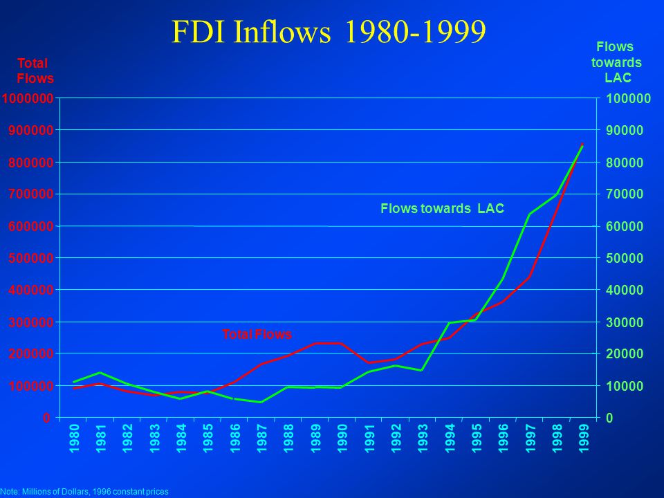 FDI Inflows 1980-1999 1000000 0 100000 200000 300000 400000 500000 600000 700000 800000 900000 19801981198219831984198519861987198819891990199119921993199419951996199719981999 Total Flows Note: Millions of Dollars, 1996 constant prices Total Flows 0 10000 20000 30000 40000 50000 60000 70000 80000 90000 100000 Flows towards LAC Flows towards LAC