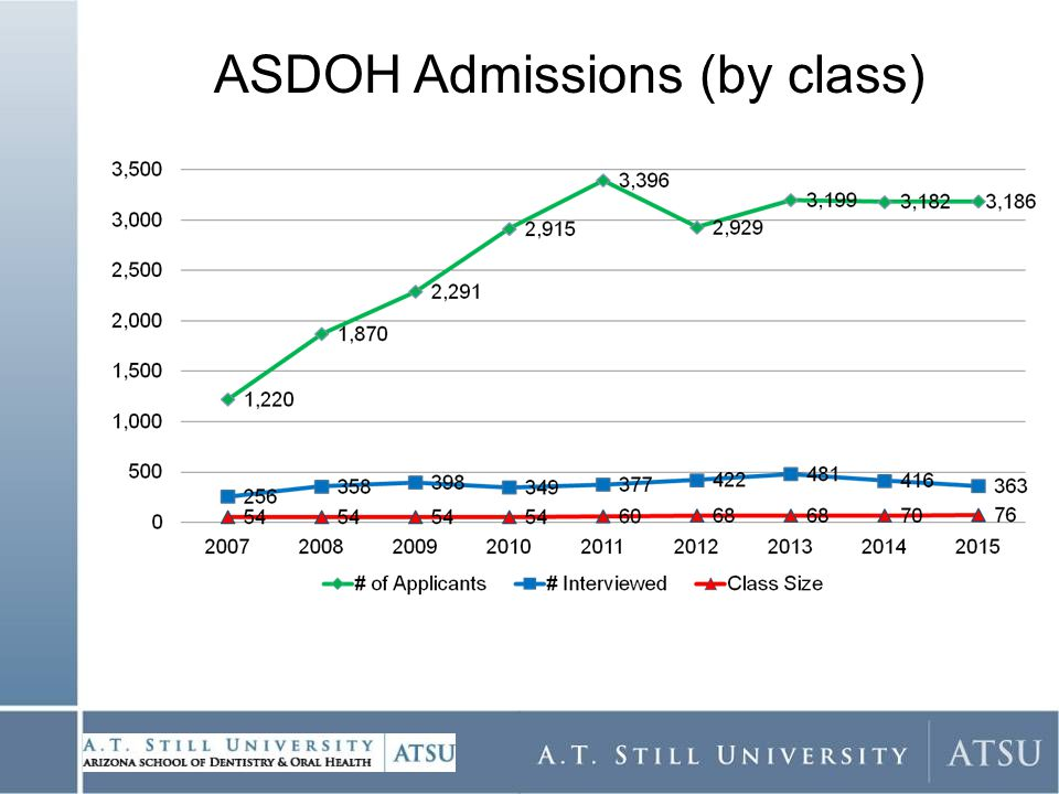 ASDOH Admissions (by class)