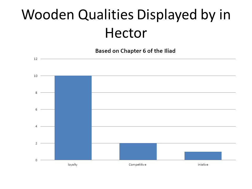 Wooden Qualities Displayed by in Hector